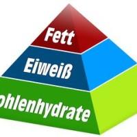 Makropyramide Nährstoffe Fett Kohlenhydrate Eiweiß